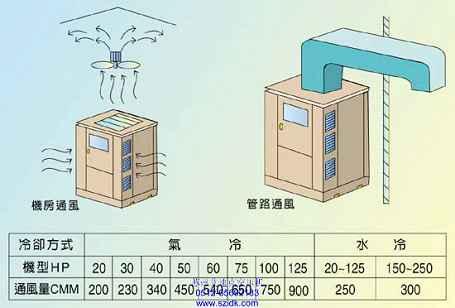 空气压缩机管道安装服务