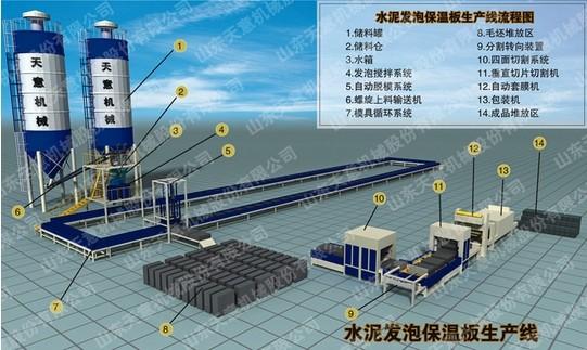 专业生产水泥发泡保温板设备