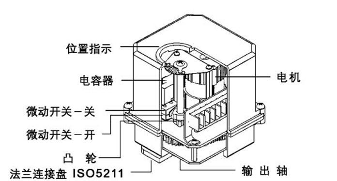 最知名的SME-1系列电动执行器品牌推荐