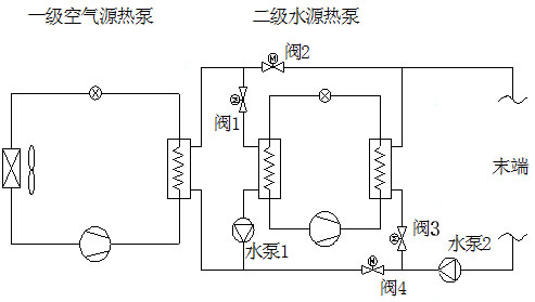通过二级水源热泵机组制取高温热水,高温热水在水泵作用下,输送至末端