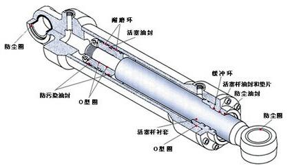 液压油缸结构示意图