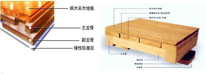 木地板球场施工工艺-湛江市唯佳体育器材有限公司-网