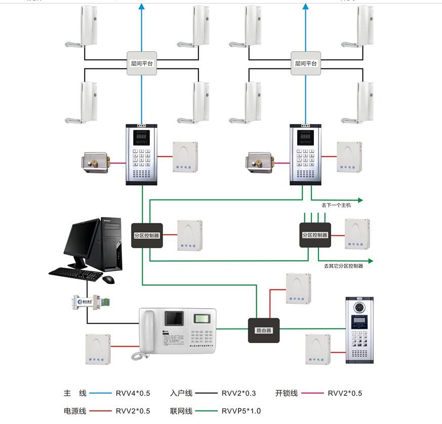 广东星光楼宇TOP2003数码非可视系统