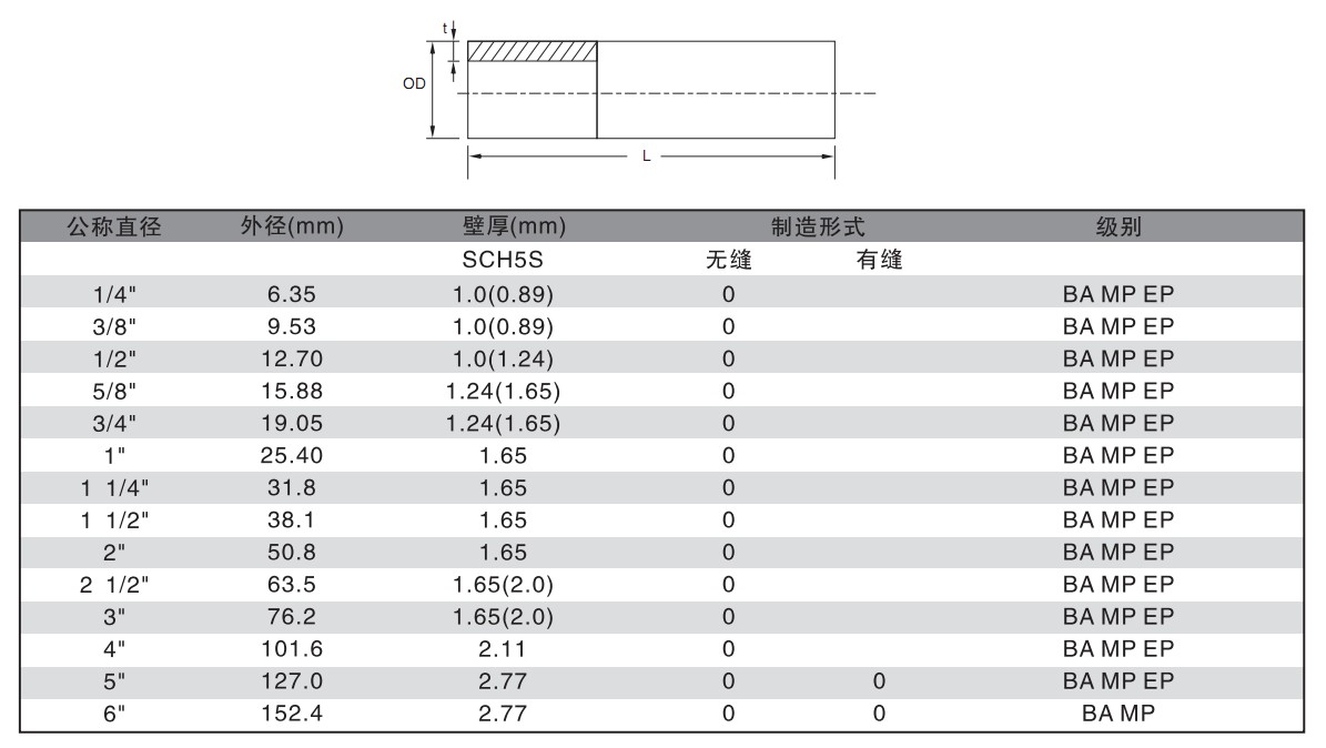 金保莱钢铁为您供应好的不锈钢电解抛光管钢材 _食品级电解抛光管