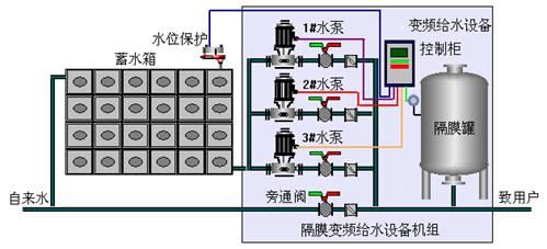 河南供水设备|天海泵业品质好的变频气压供水设备出售