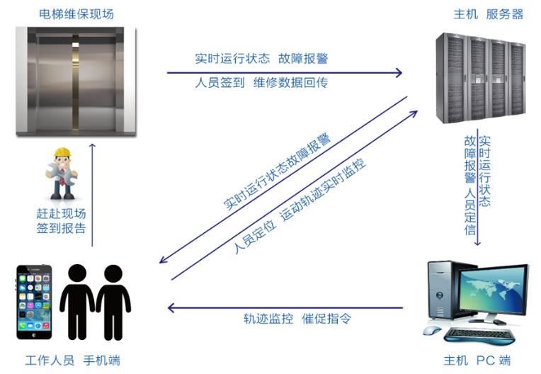 上海口碑好的电梯维修哪里有