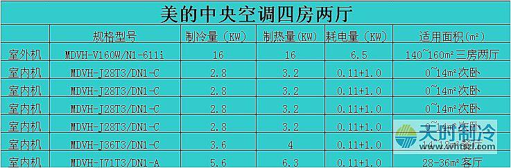四房两厅中央空调套餐方案|套餐方案-武汉市天时制冷工程有限公司