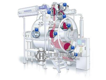 气液染色机
