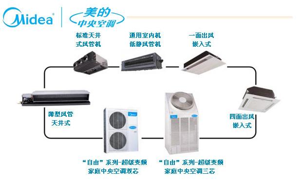 優質的美的商用空調-福建美的中央空調供應商
