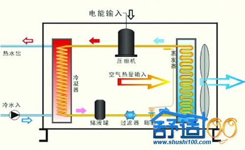 空气源热泵工作原理与太阳能供热不同之处