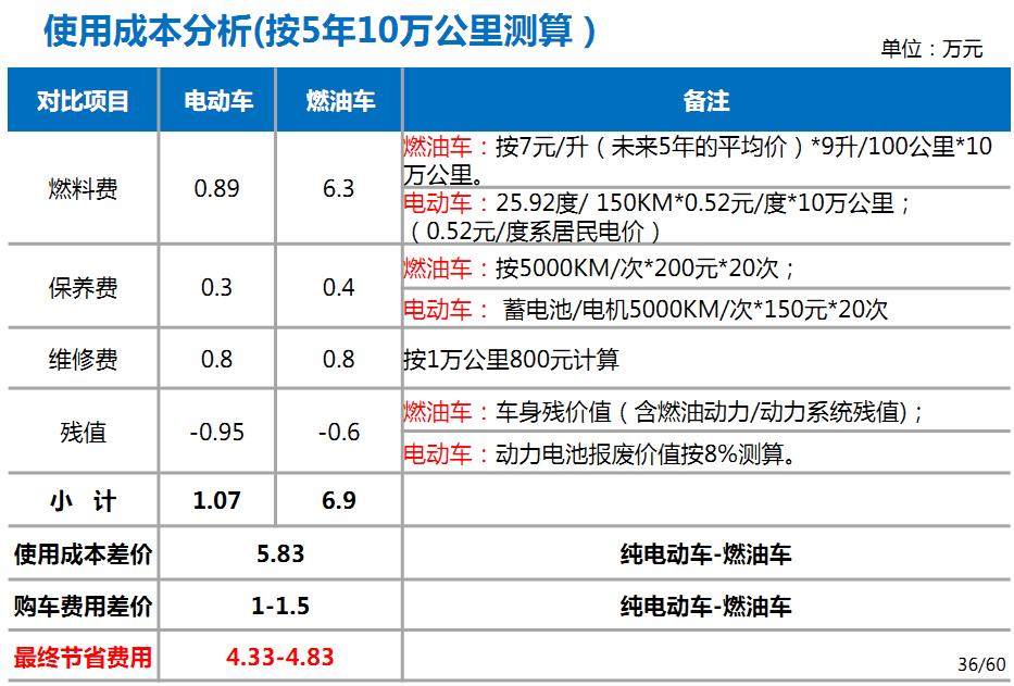 品牌好的东风小康EK05A纯电动货车在哪能买到-价格合理的货车出租