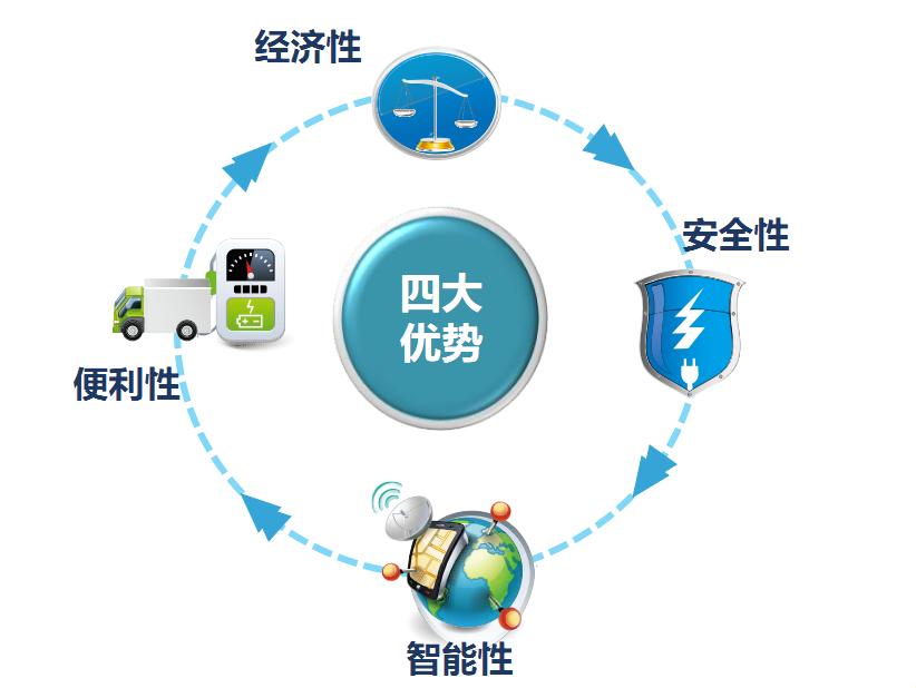 专业的东风小康EK05A纯电动货车当选一微新能源汽车销售|东风小康EK05A纯电动货车代理