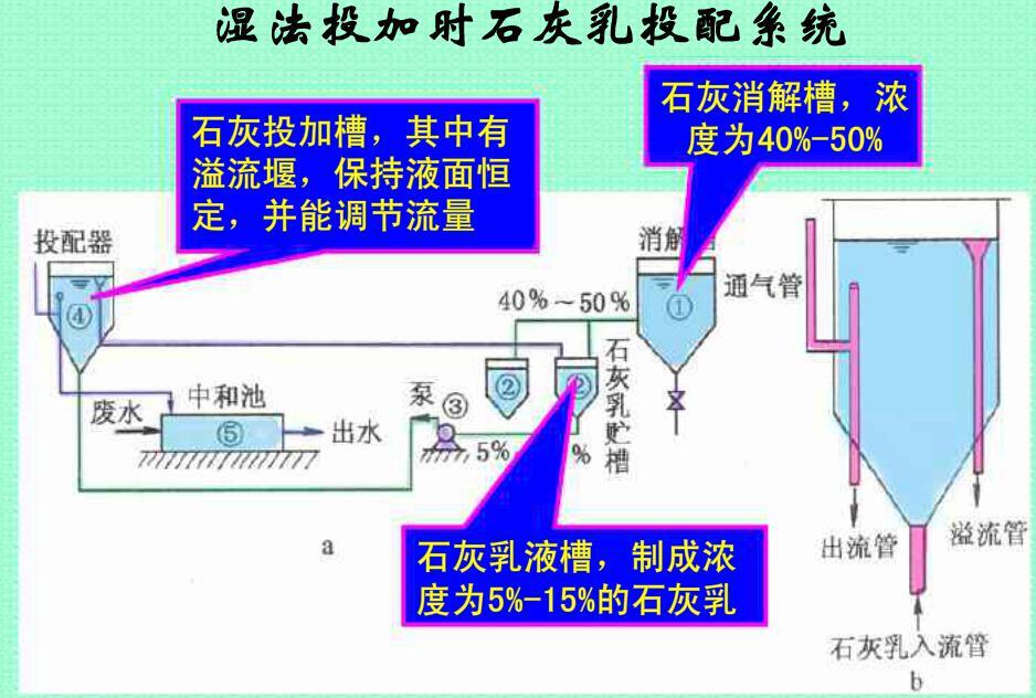 亦可不单独设中和池,而在吸水井及管道内进行混合反应.